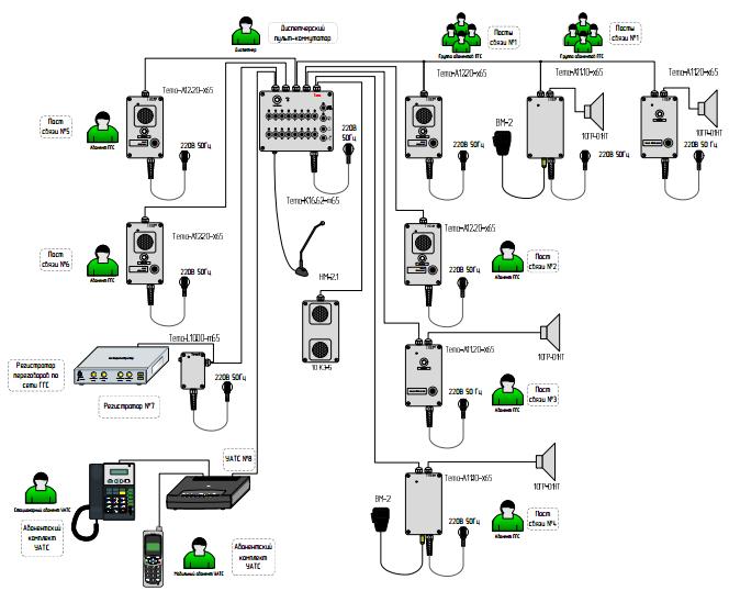 Пример использования прибора в системе избирательной ГГС: